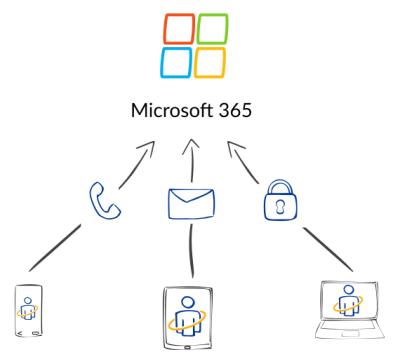 Microsoft365-Self-Service